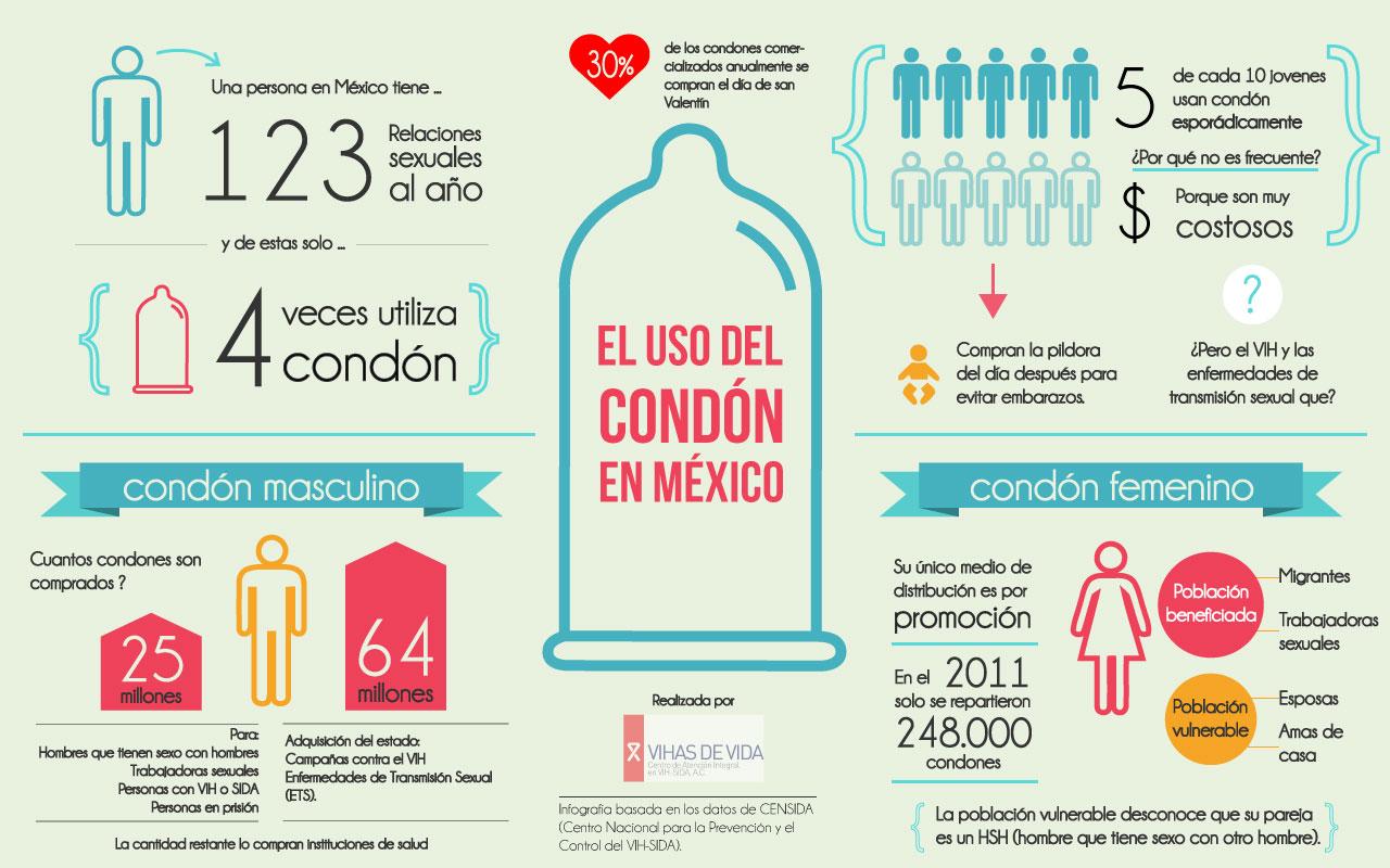 uso del condon en mexico